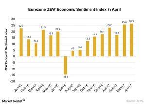 uploads/2017/04/Eurozone-ZEW-Economic-Sentiment-Index-in-April-2017-04-20-1.jpg