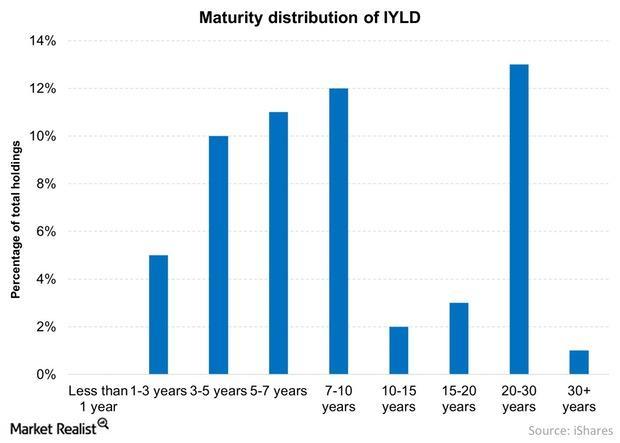 uploads///Maturity distribution of IYLD