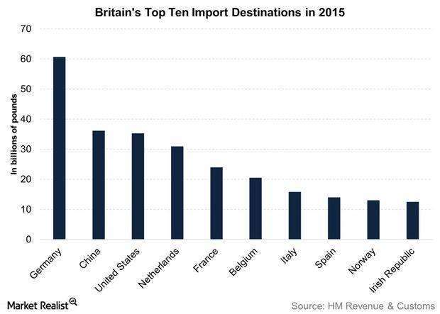 uploads///Britains Top Ten Import Destinations in