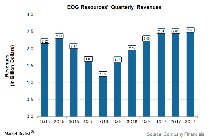 uploads///EOG Q Post Revenues
