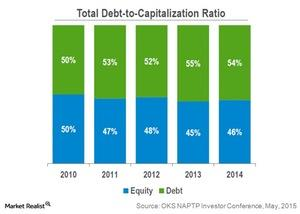 uploads/2015/06/total-debt-to-capitalization-ratio1.jpg
