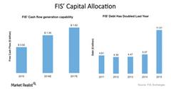 uploads///FIS Capital allocation