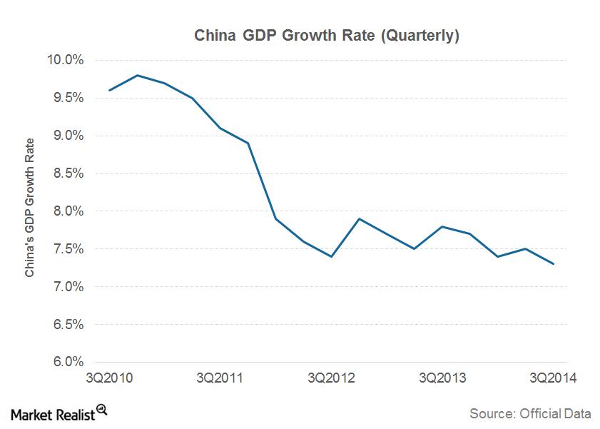 uploads///part  china growth