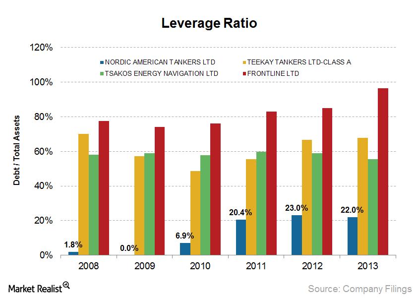uploads///NAT Leverage Ratio