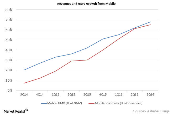 uploads///Revenues and GMV Growth