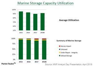 uploads///marine storage capacity utilization