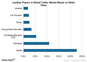 uploads/2015/07/Global-Coffee-Market-Share1.png