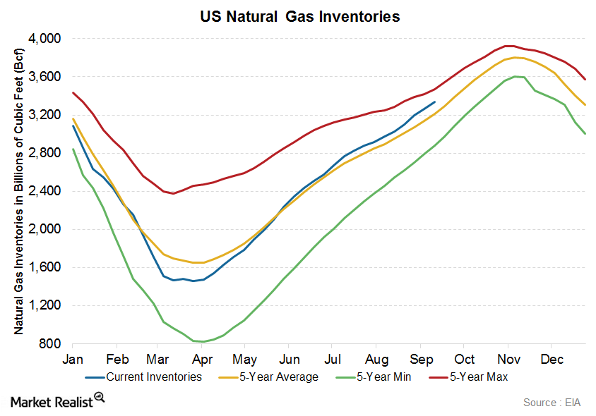 uploads///us nat gas inv