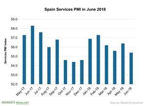uploads///Spain Services PMI in June