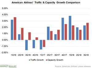 uploads/2018/12/Chart-4-Traffic-Vs-Capacity-1.png