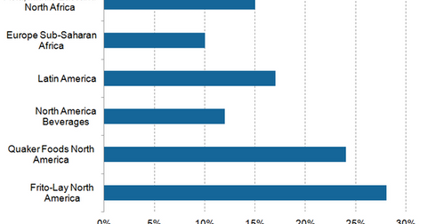 uploads/2015/09/PepsiCo-segment-operating-margins1.png
