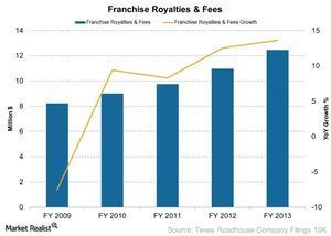uploads/2014/12/Franchise-Royalties-Fees-2014-12-291.jpg