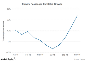 uploads/2015/12/china-car-sales1.png
