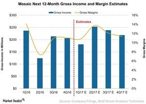 uploads/2017/04/Mosaic-Next-12-Month-Gross-Income-and-Margin-Estimates-2017-04-24-1.jpg