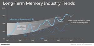 uploads/2018/01/A3_Semiconductors_Memory-industry-trend-2-1.png