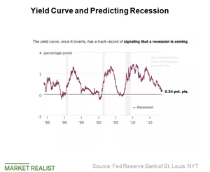 uploads///Yield curve