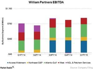 uploads/2015/05/William-Partners-EBITDA-by-Business-Segment1.jpg