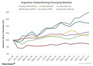 uploads/2017/04/Argentina-Outperfoming-Emerging-Markets-2017-04-27-1.jpg