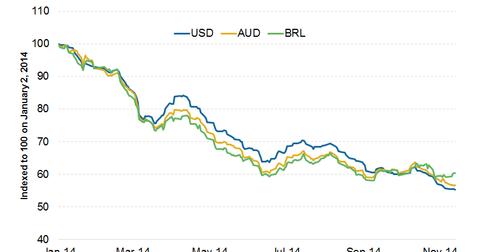 uploads/2015/01/Currencies.png