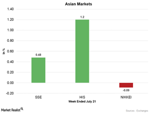 uploads/2017/07/Asian-Markets-1.png