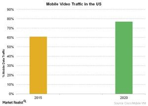 uploads/2016/05/Telecom-Mobile-Video-Traffic-in-the-US-1-1.jpg