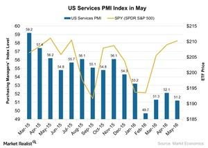 uploads/2016/05/US-Services-PMI-Index-in-May-2016-05-291.jpg
