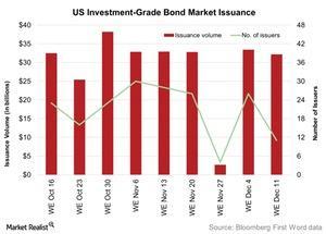 uploads///US Investment Grade Bond Market Issuance