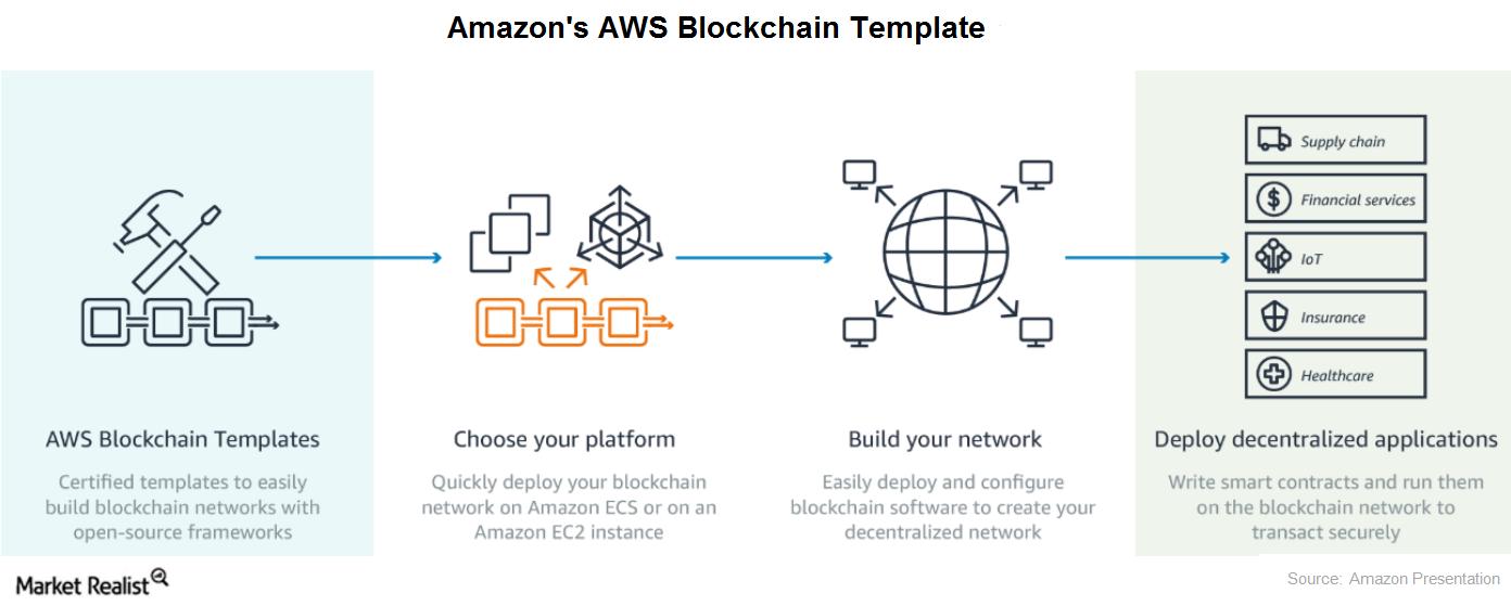 uploads///aws blockchain template