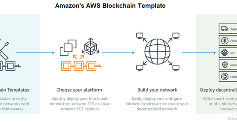 uploads/2018/04/aws-blockchain-template-1.png