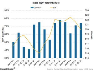 uploads/2015/12/India-GDP1.png