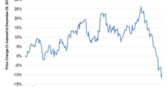 uploads///Chart  WTI Oil Price