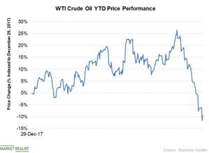 uploads/2018/11/Chart-2-WTI-Oil-Price-1.png