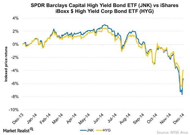uploads///SPDR Barclays Capital High Yield Bond ETF JNK vs iShares iBoxx High Yield Corp Bond ETF HYG