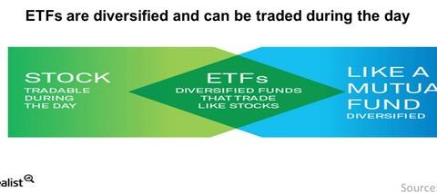uploads/2015/02/ETFs-are-diversified-and-can-be-traded-during-the-day-2015-02-031.jpg