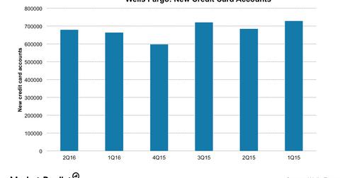 uploads/2016/11/WFC-credit-card-accounts-1-1.png