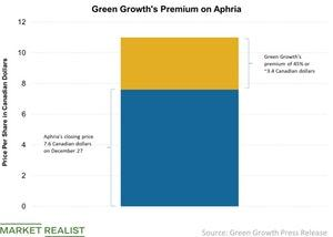 uploads/2019/01/Green-Growths-Premium-on-Aphria-2019-01-06-2-1.jpg