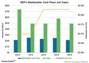 uploads/2016/03/eeps-distributable-cash-flows-and-capex1.jpg