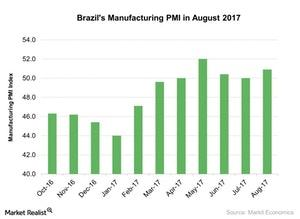 uploads/2017/09/Brazils-Manufacturing-PMI-in-August-2017-2017-09-12-1.jpg