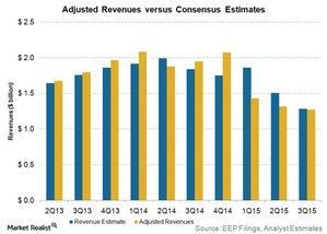 uploads/2015/11/adjusted-revenues-vs-consensus-estimates1.jpg