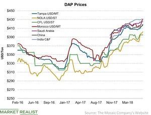 uploads/2018/07/DAP-Prices-2018-06-30.jpg