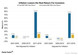 uploads/2017/02/Inflation-Lowers-the-Real-Return-For-Investors-2017-02-21-1.jpg