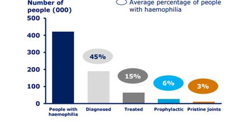 uploads///hemophilia