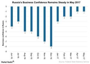 uploads///Russias Business Confidence Remains Steady in May