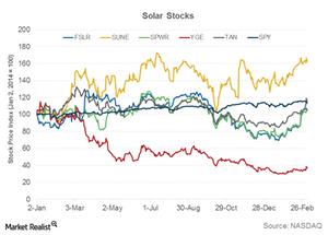 uploads/2015/03/Part-17-Solar-stocks1.png