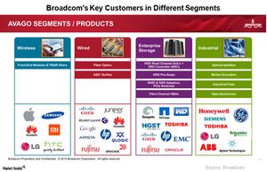 uploads/2018/03/A4_Semiconductors_AVGO-key-customers-1.png