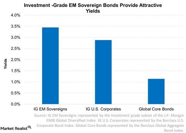 uploads///Investment Grade EM Sovereign Bonds Provide Attractive Yields