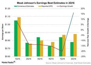 uploads///Mead Johnsons Earnings Beat Estimates in Q