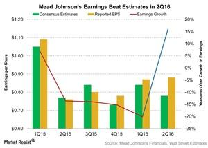 uploads/2016/08/Mead-Johnsons-Earnings-Beat-Estimates-in-2Q16-2016-08-02-1.jpg