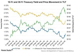 uploads/// Yr and  Yr Treasury Yield and Price Movement in TLT
