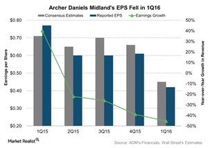 uploads/2016/05/Archer-Daniels-Midlands-EPS-Fell-in-1Q16-2016-05-091.jpg